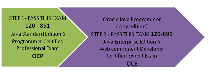 Overview - Java
